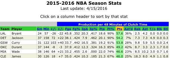 Statistics courtesy of 82games.com